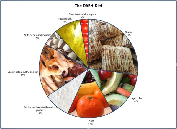 DASH pie: Grains 27%, Vegetables 15%, Fruits 15%, Milk 8%, Meats 18%, Nuts and Legumes 5%, Fats 8%, Sweets 3%