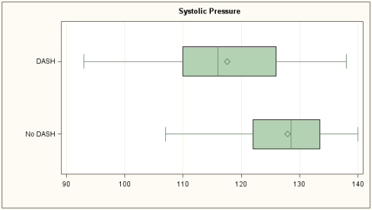 Systolic Pressures on and off the DASH Diet